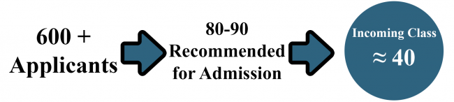 600 applicants, 80-90 are recommended for admission, and approximately 40 matriculate