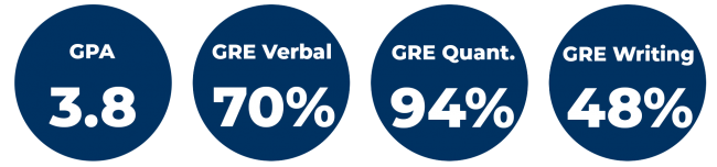 Average GPA is 3.8. The average GRE verbal is 70%. The average GRE quant is 94%. The average GRE writing is 48%.