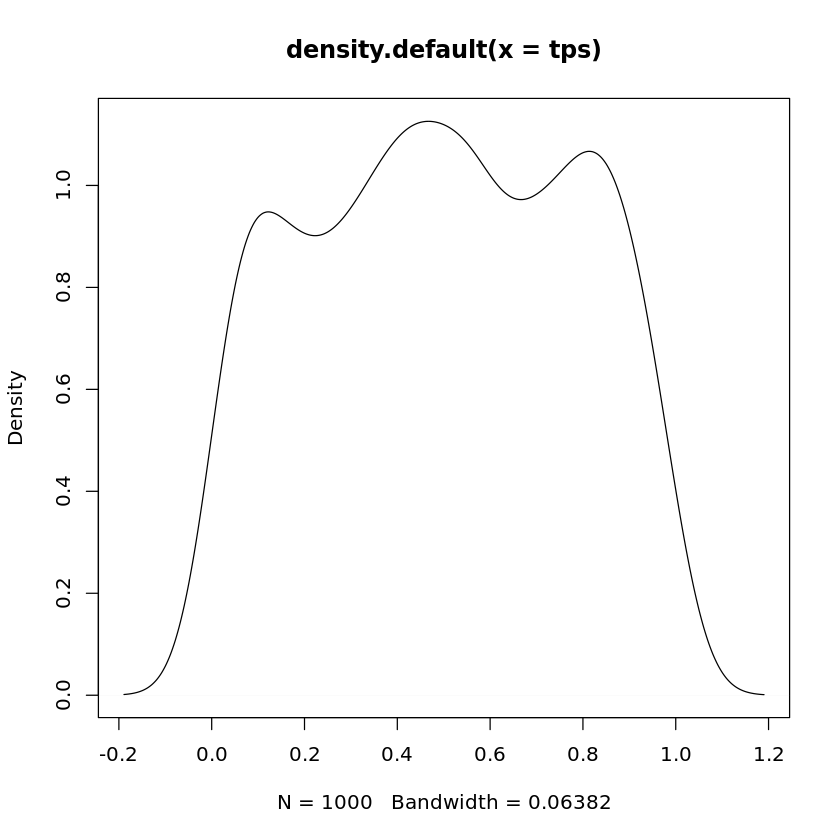 Using t-tests in R | Department of Statistics